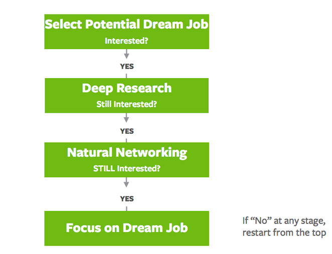 ramit-dream-job-flow-chart